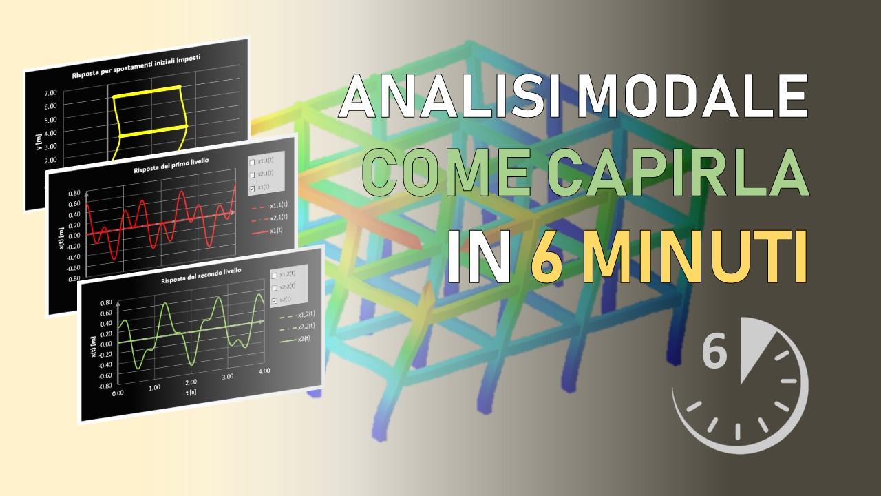 analisi modale: capirla in 6 minuti