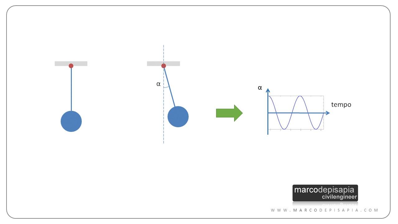 analisi modale: pendolo semplice