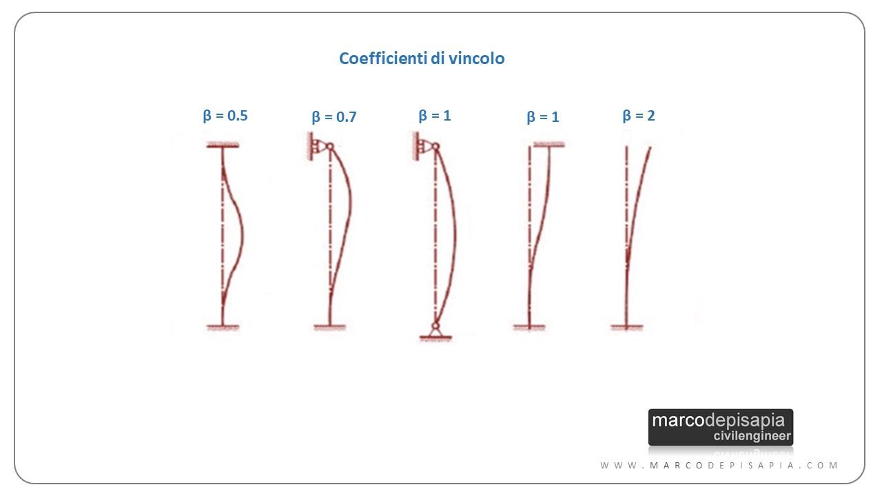 Carico di punta: coefficienti di vincolo