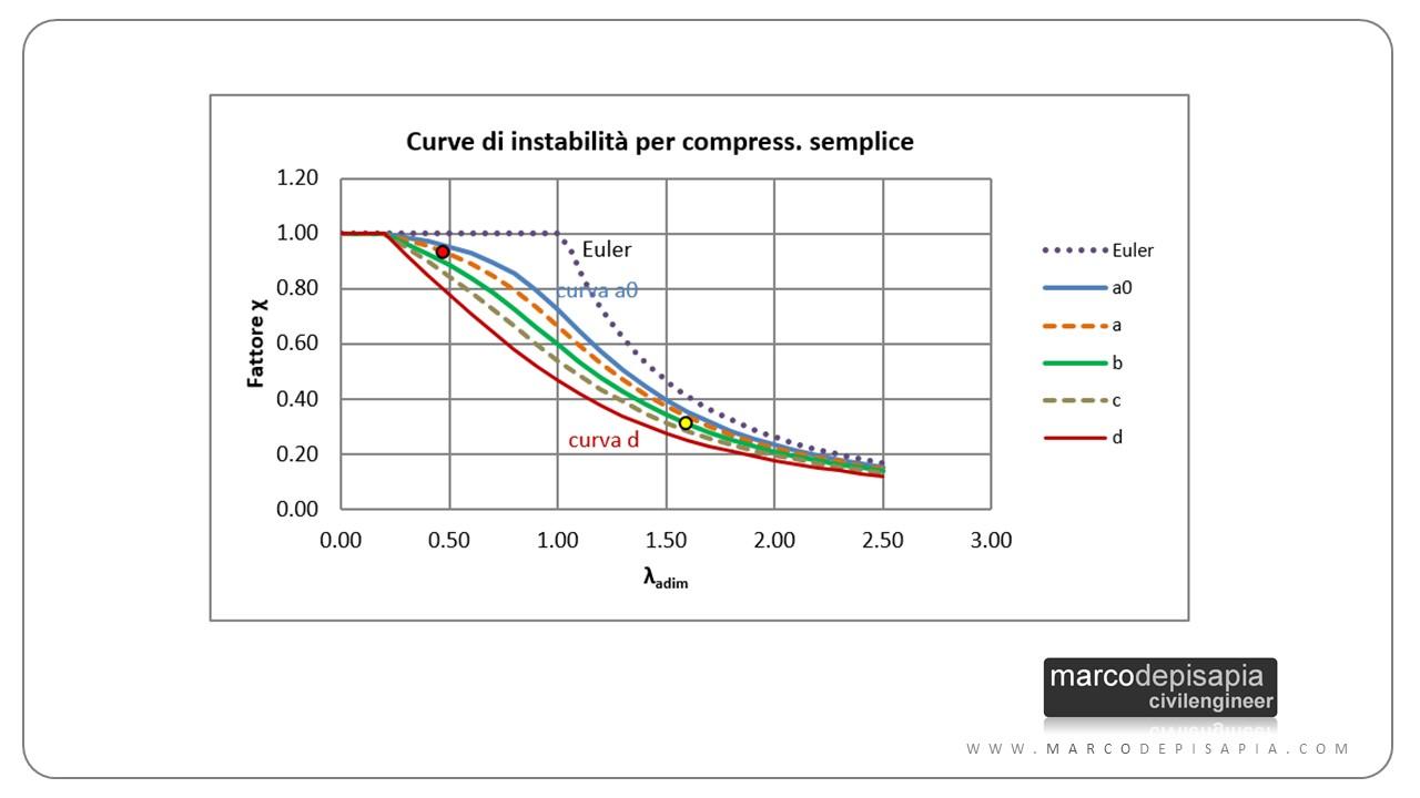 Carico di punta: curve di stabilità normativa tecnica
