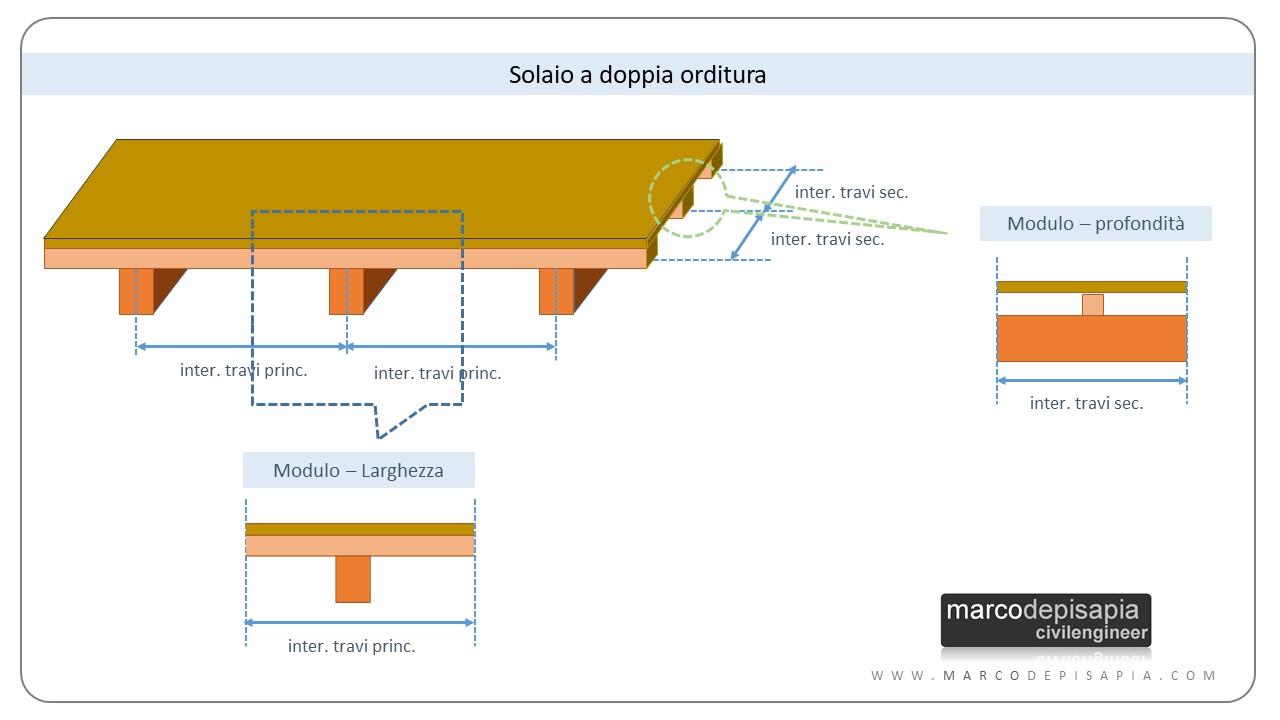 Analisi dei carichi: solaio a doppia orditura