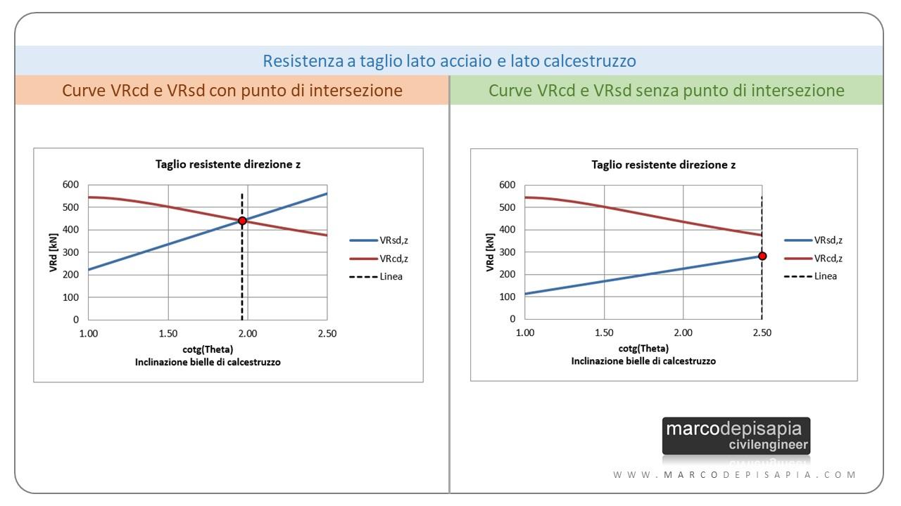 Verifica a taglio: curve VRsd VRcd