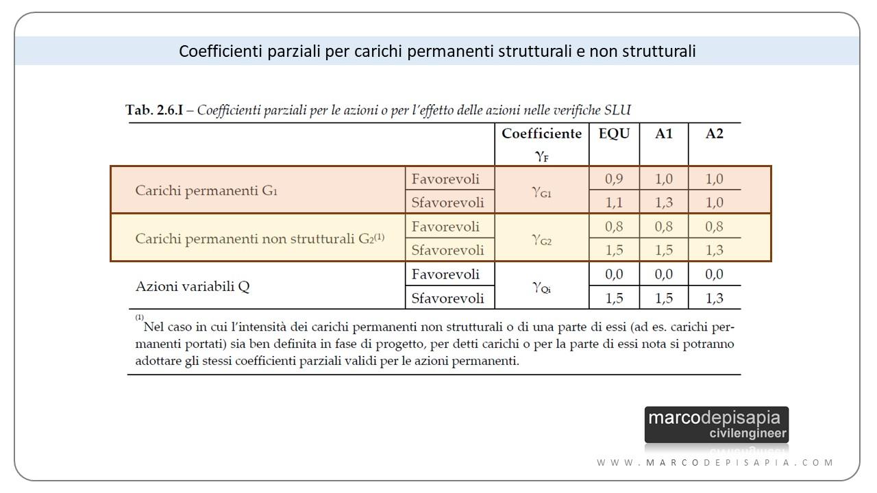 Analisi dei carichi: coefficienti parziali amplificazione carichi