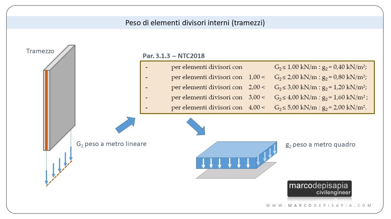 Analisi dei carichi: elementi divisori interni (tramezzi)