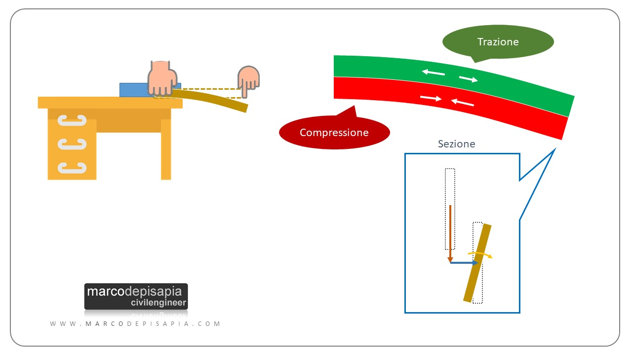 deformata instabilità flesso-torsionale
