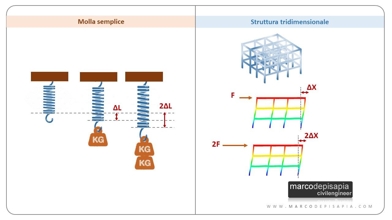 calcolo automatico delle strutture: confronto molla