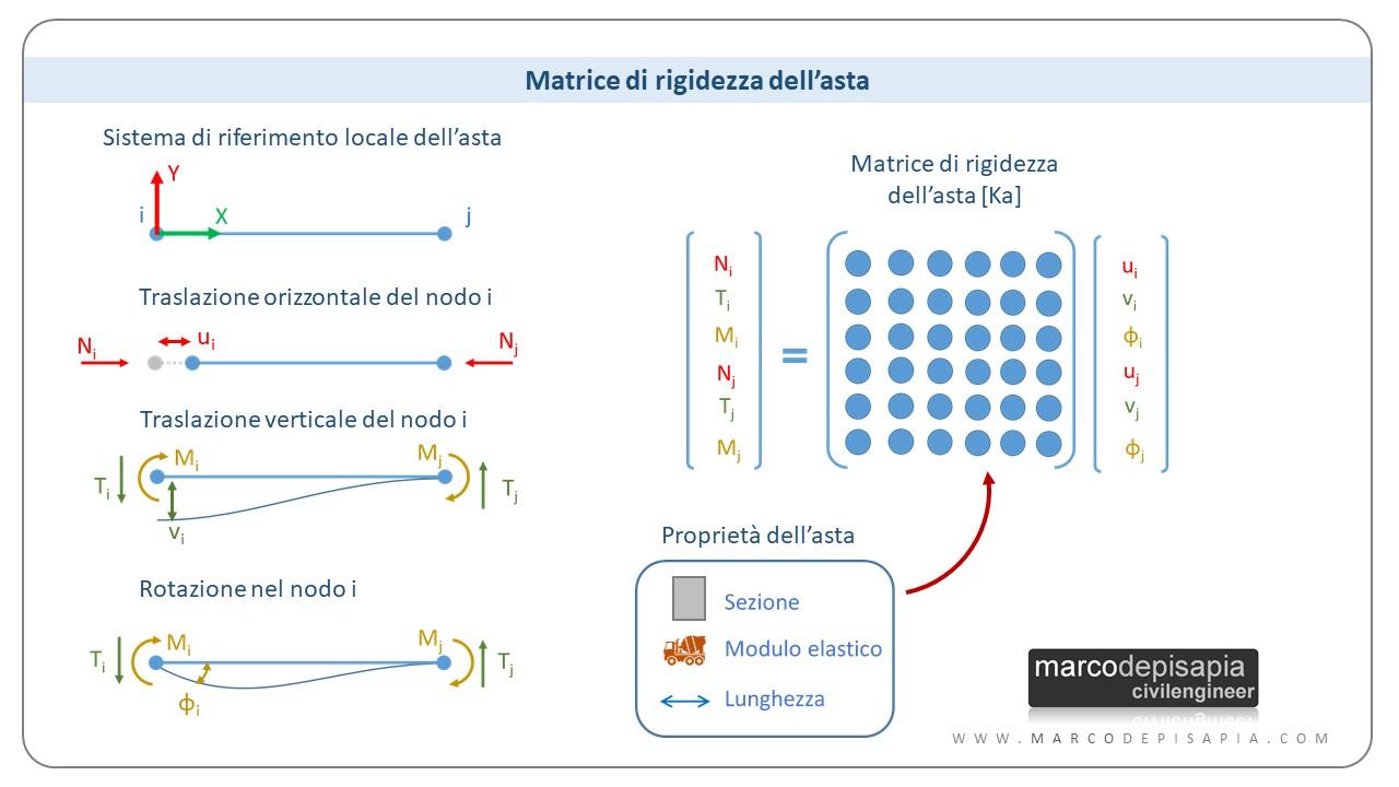 calcolo automatico delle strutture: matrice di rigidezza dell'asta
