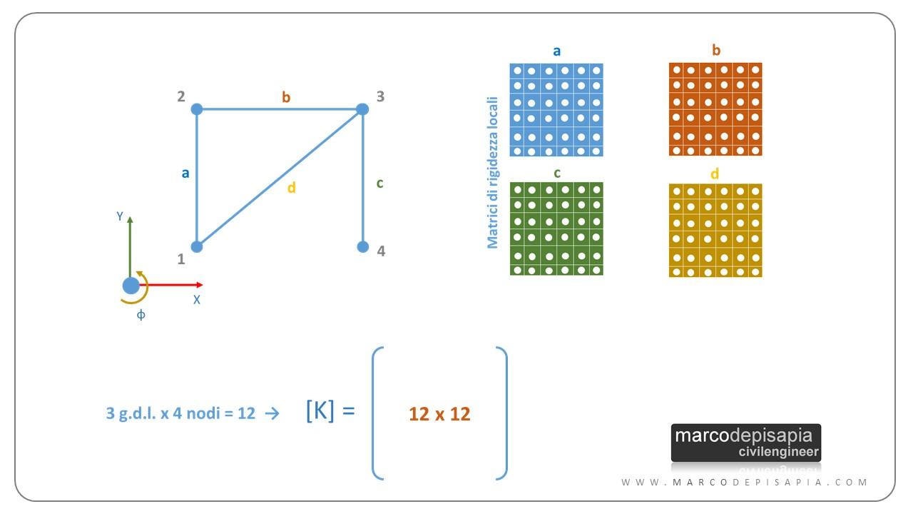 calcolo automatico delle strutture: matrice di rigidezza
