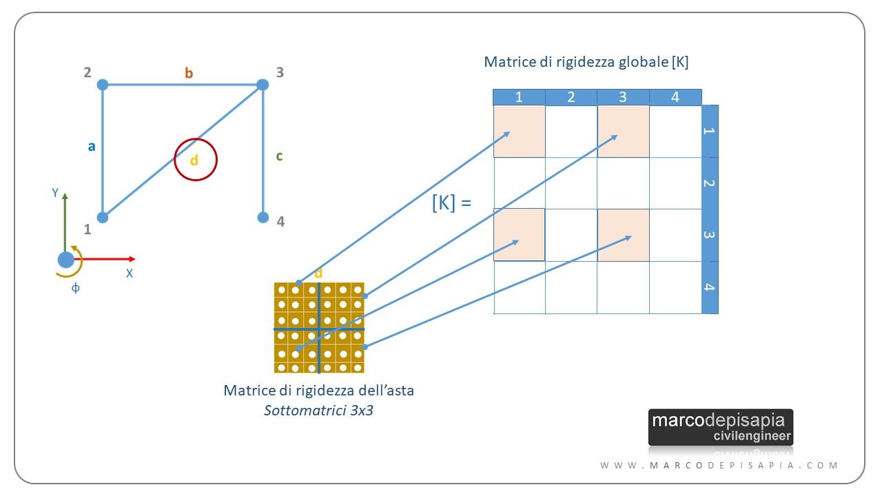 assemblaggio matrice di rigidezza