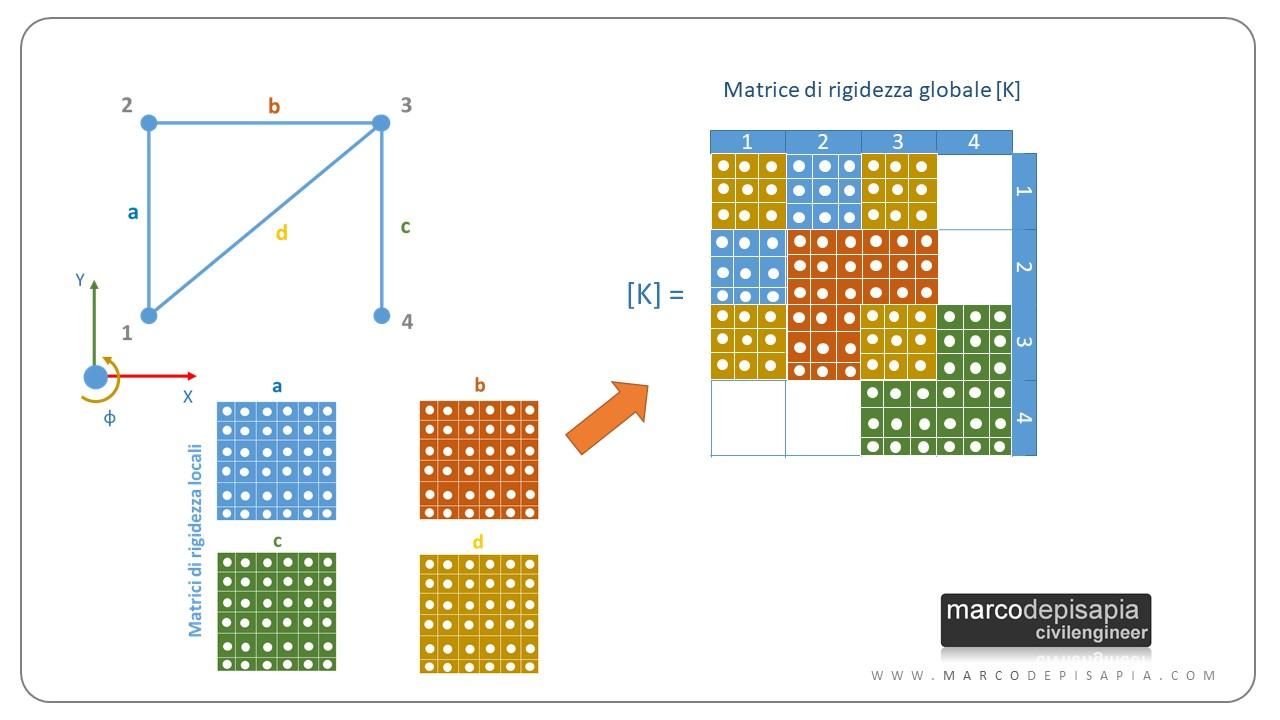 calcolo automatico delle strutture: assemblaggio matrice di rigidezza