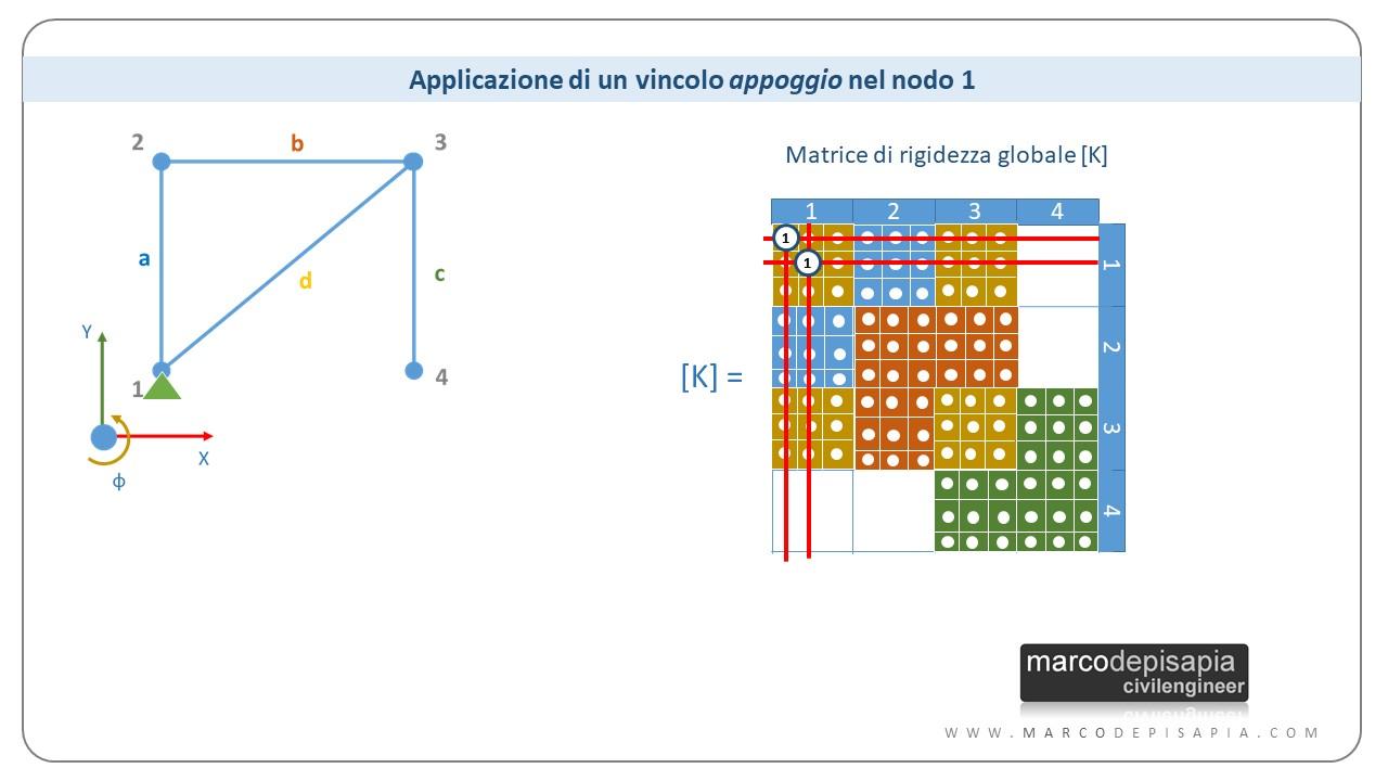 matrice di rigidezza: applicazione dei vincoli