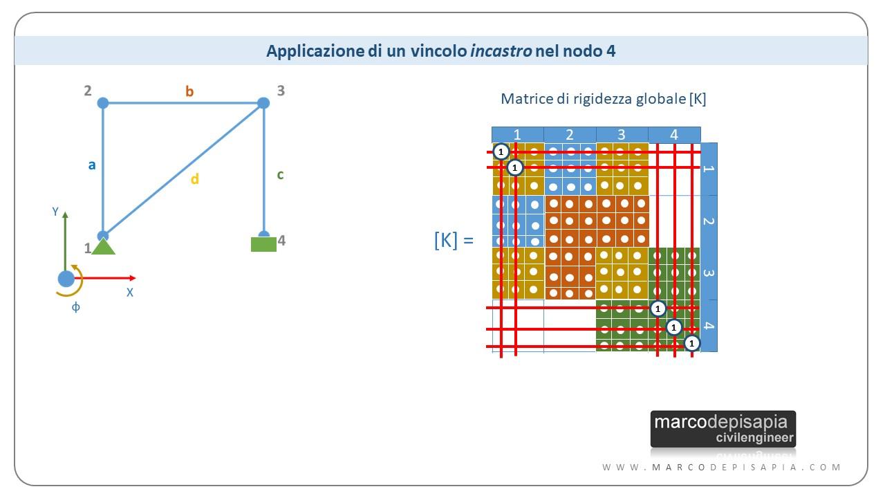 matrice di rigidezza: applicazione incastro