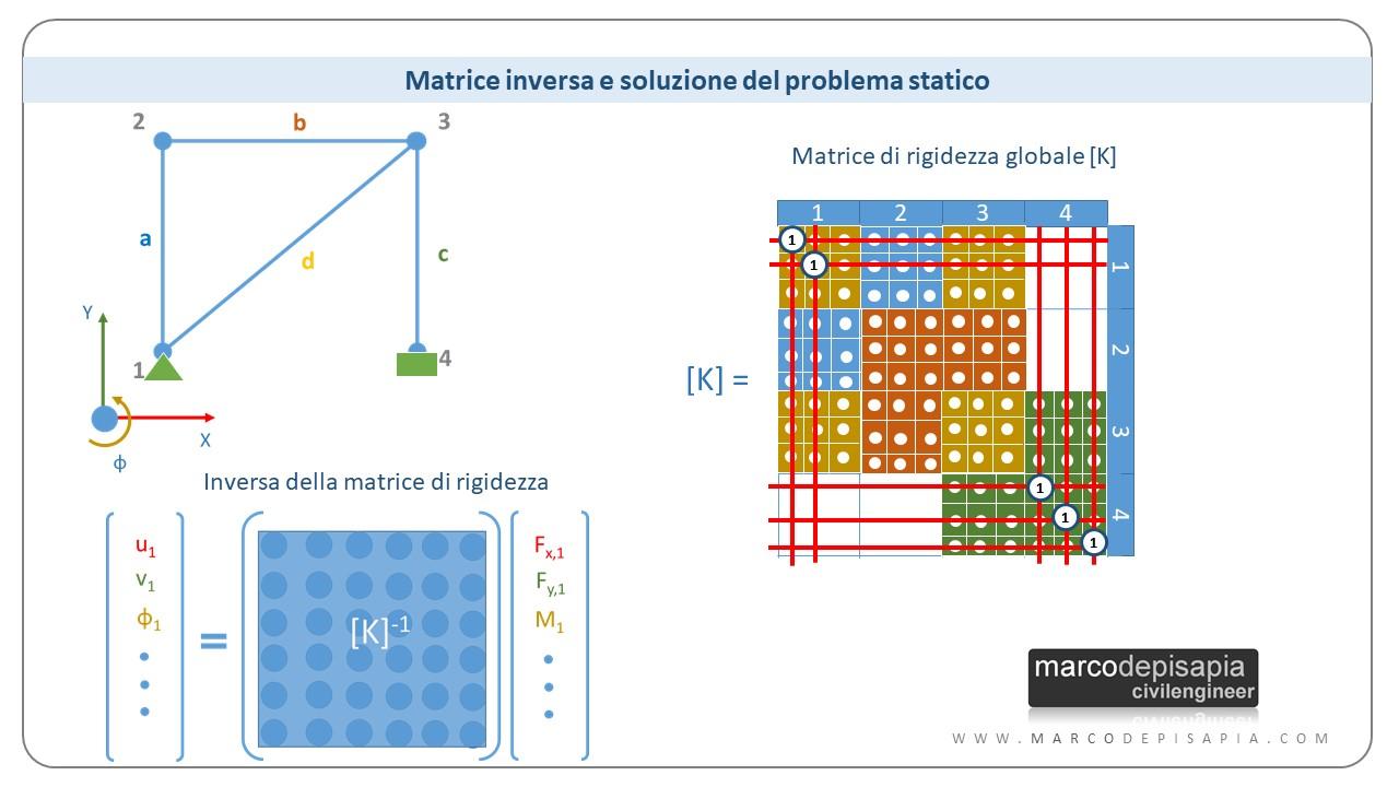 calcolo automatico delle strutture: matrice inversa