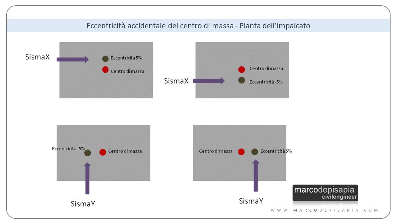 combinazioni sismiche: eccentricità accidentale del centro di massa