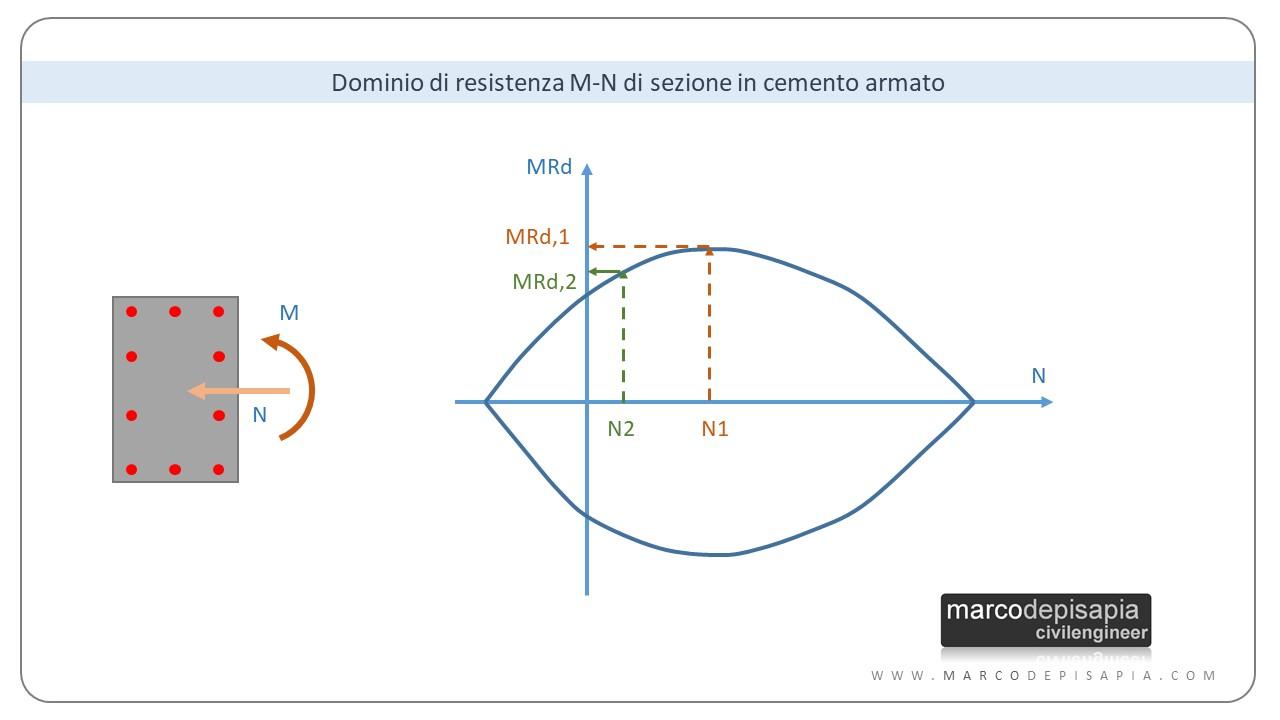 combinazioni sismiche: dominio di resistenza M-N