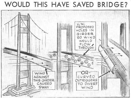 Tacoma_Bridge_Solution