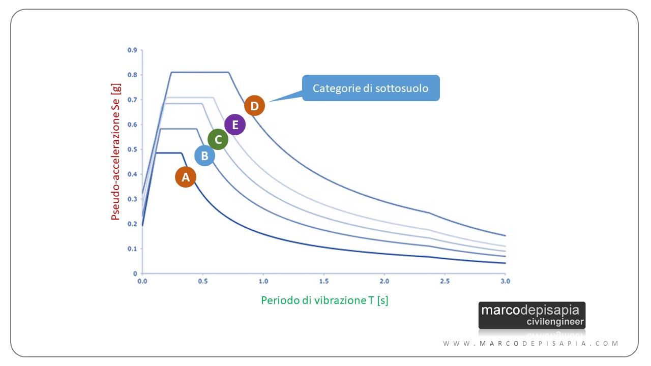 spettri di risposta elastici: normativa