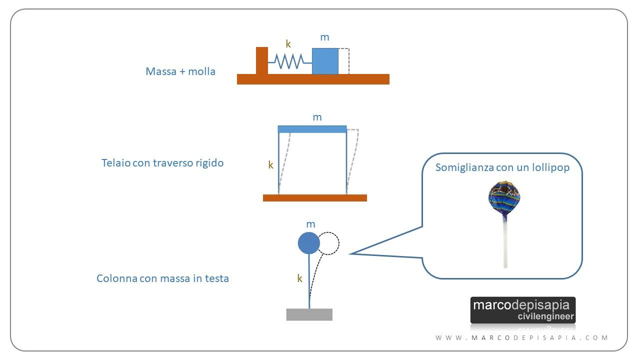 oscillatore semplice modelli