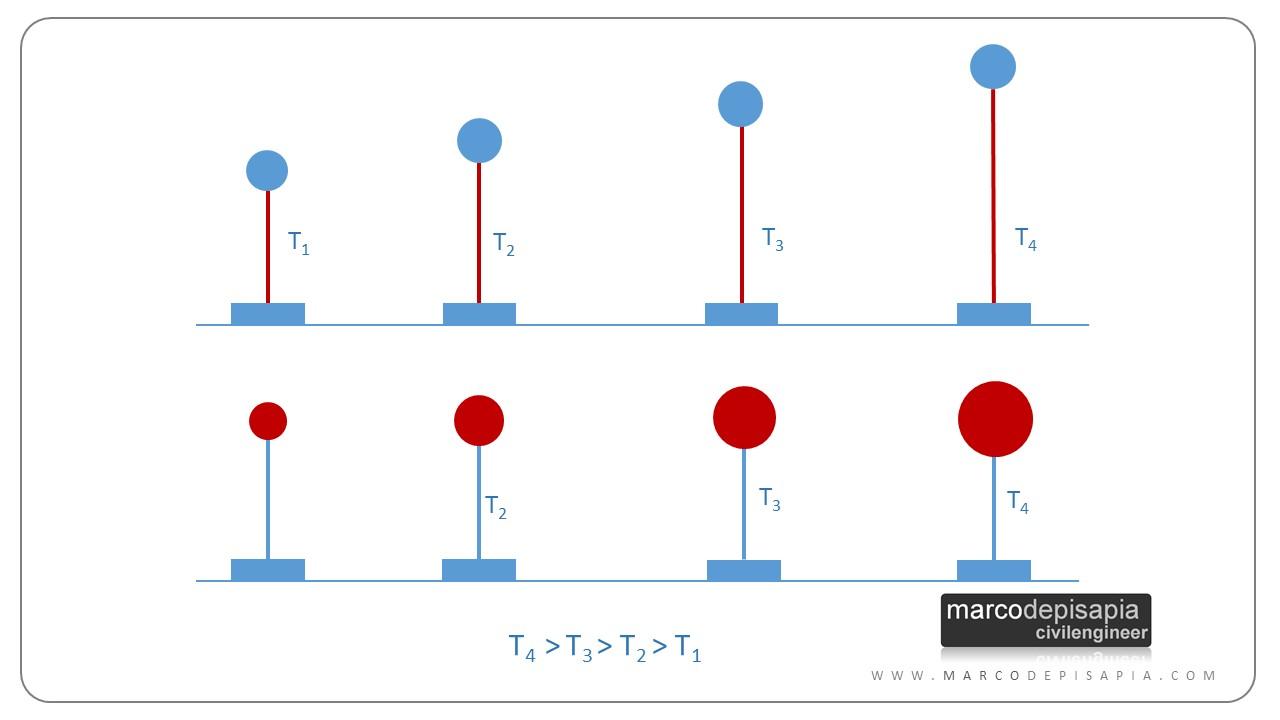 periodi oscillatori