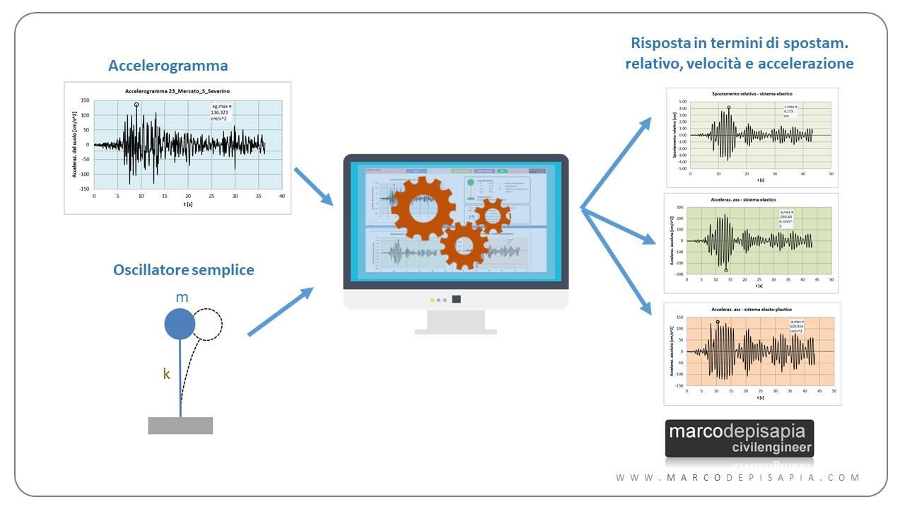 spettri di risposta elastici: calcolo risposta