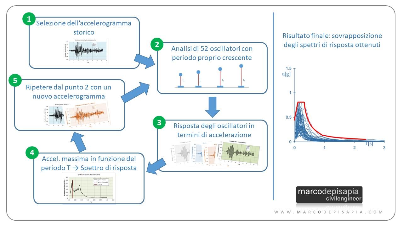 spettri di risposta elastici: procedimento sintesi