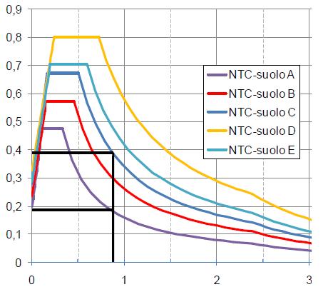 Spettri_NTC
