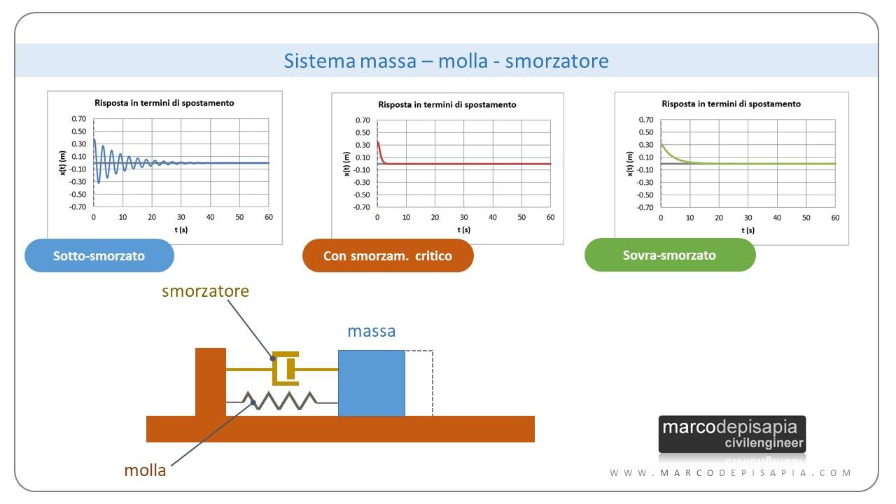 oscillatore semplice: sistema massa molla smorzatore