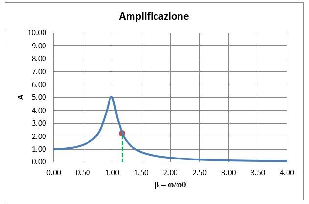 funzione di amplificazione oscillatore forzato