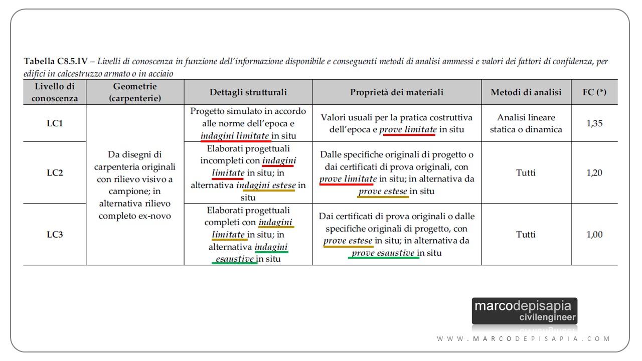 costruzioni esistenti: tabella indagini e prove