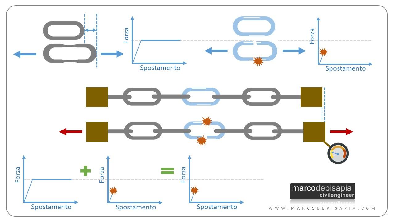gerarchia delle resistenze: esempio catena fragile
