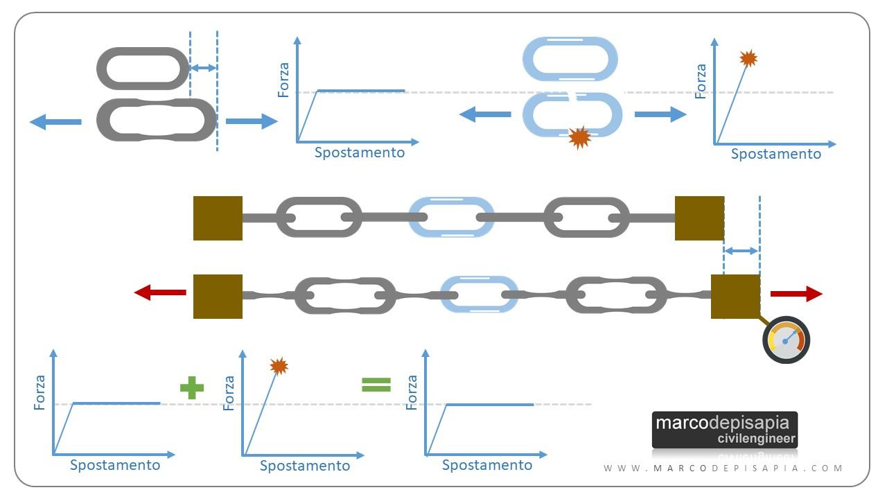 gerarchia delle resistenze: esempio catena duttile