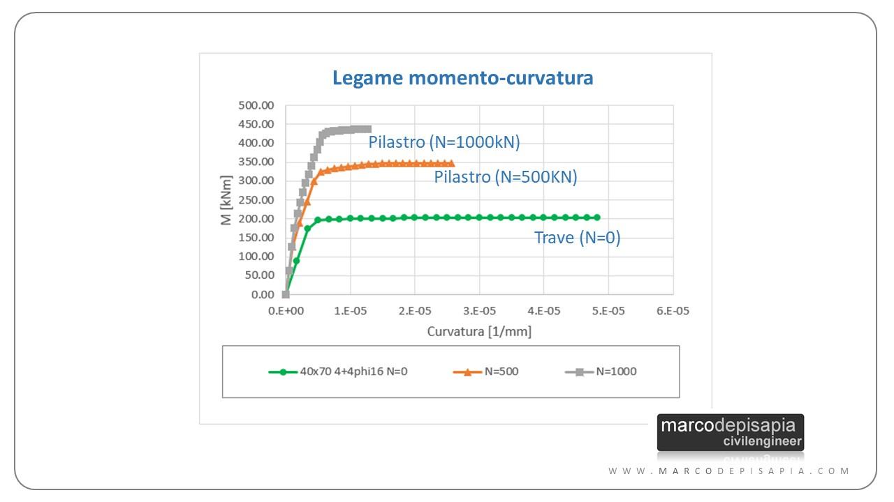 gerarchia delle resistenze: legame momento-curvatura