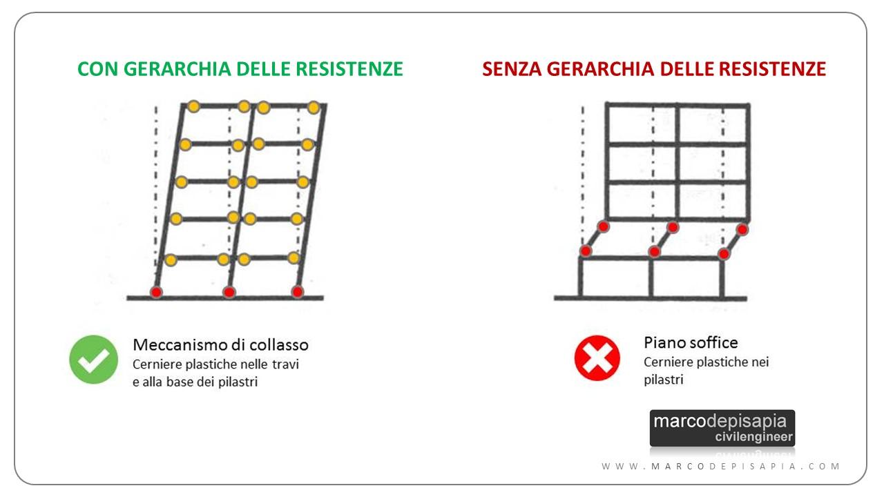 gerarchia delle resistenze: piano soffice