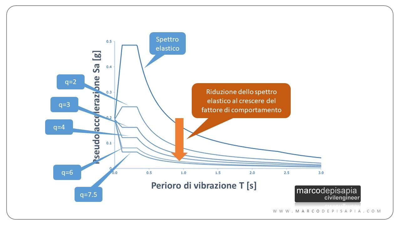 fattore di comportamento: riduzione spettro elastico