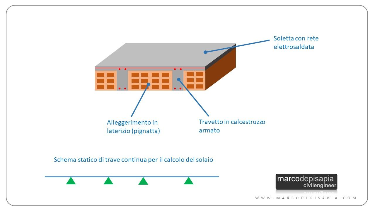 solaio laterocemento: sezione