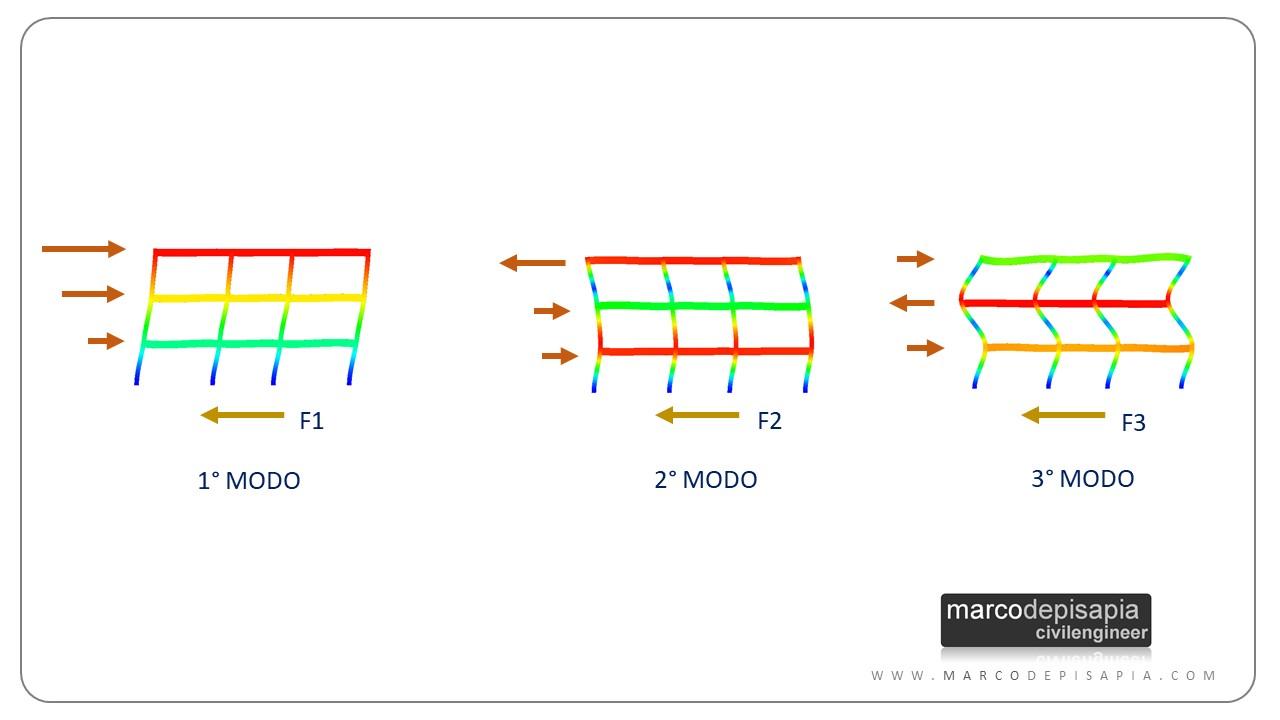 analisi modale con spettro di risposta: tagliante sismico