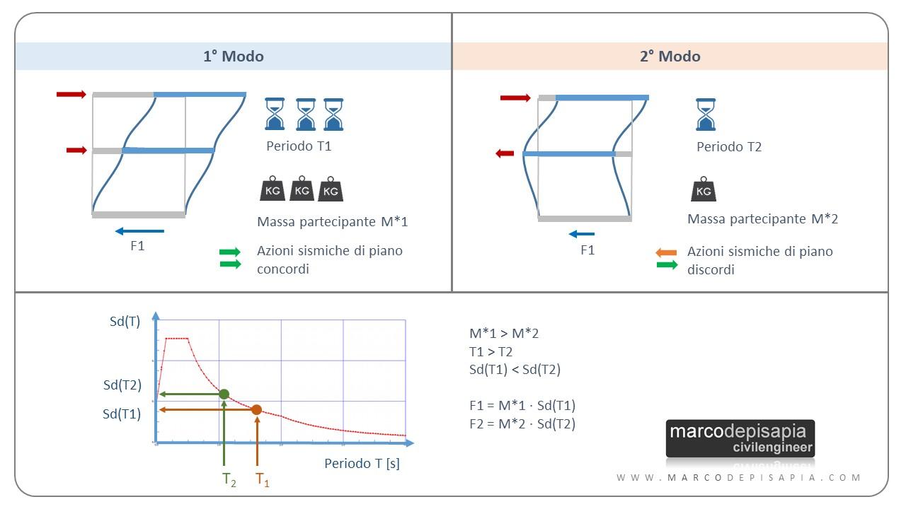 analisi modale con spettro di risposta: esempio telaio piano