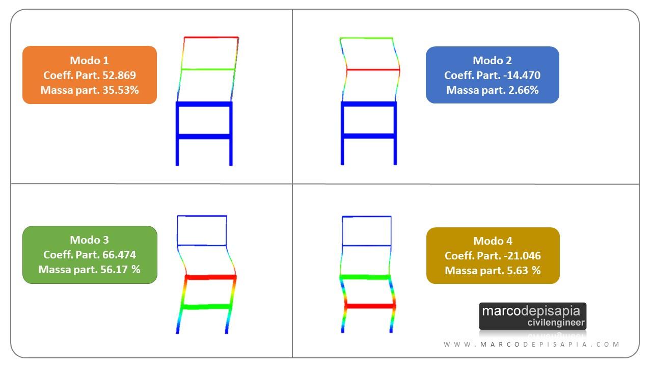 fattore di partecipazione modale e massa partecipante: esempio numerico