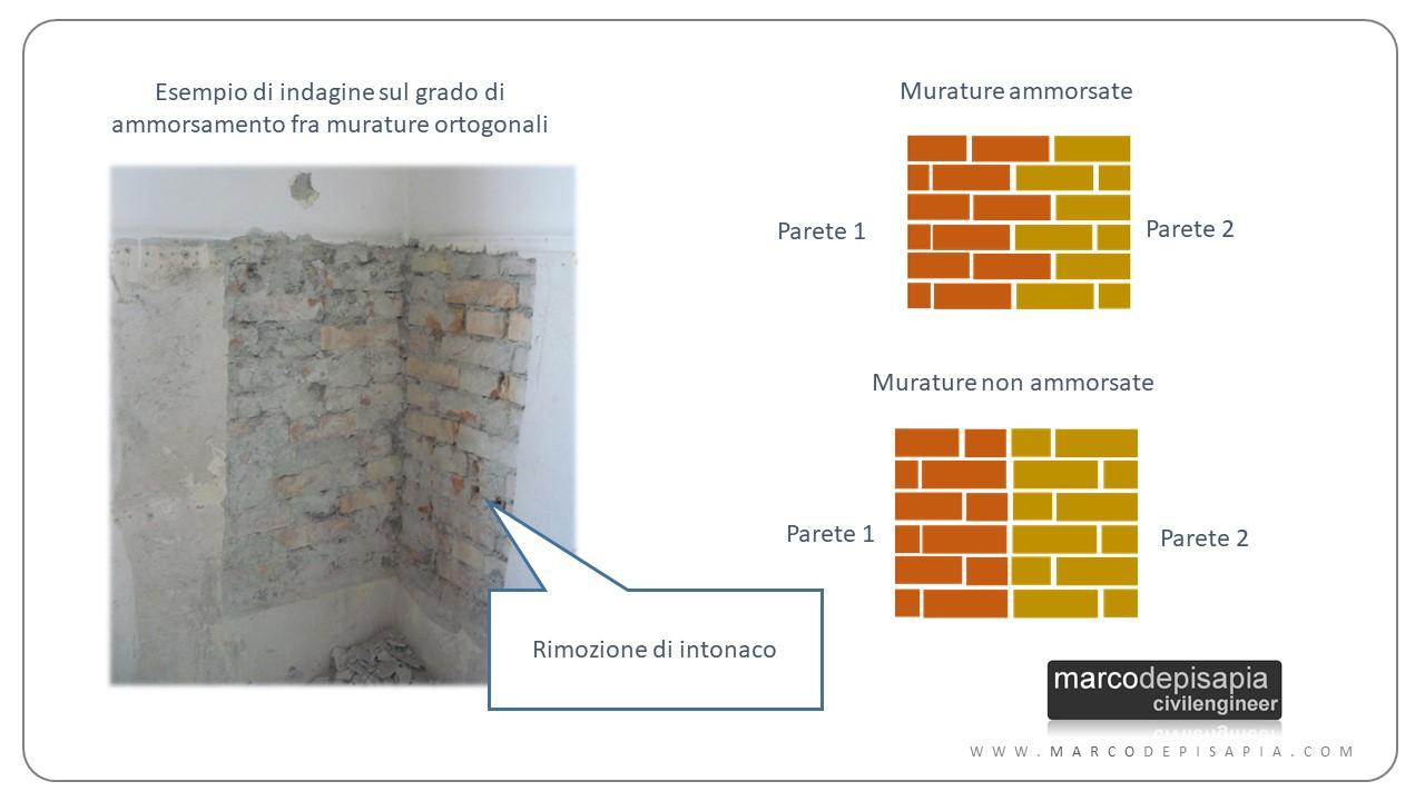 edifici esistenti in muratura: grado di ammorsamento