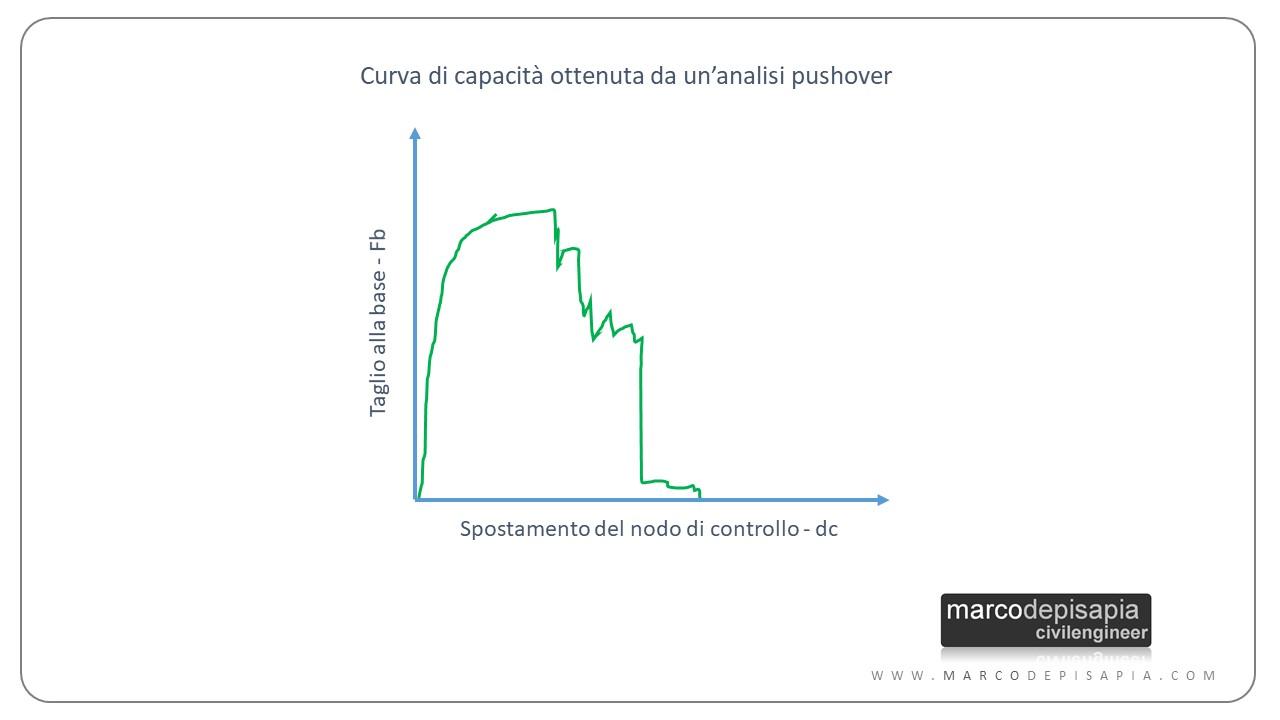 analisi pushover: curva di capacità
