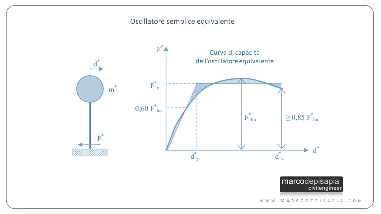 analisi pushover: oscillatore equivalente