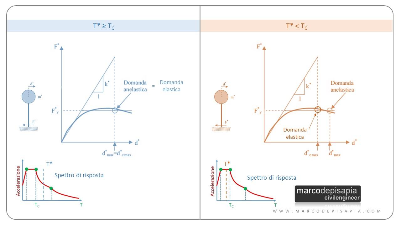 analisi pushover: capacità oscillatore equivalente