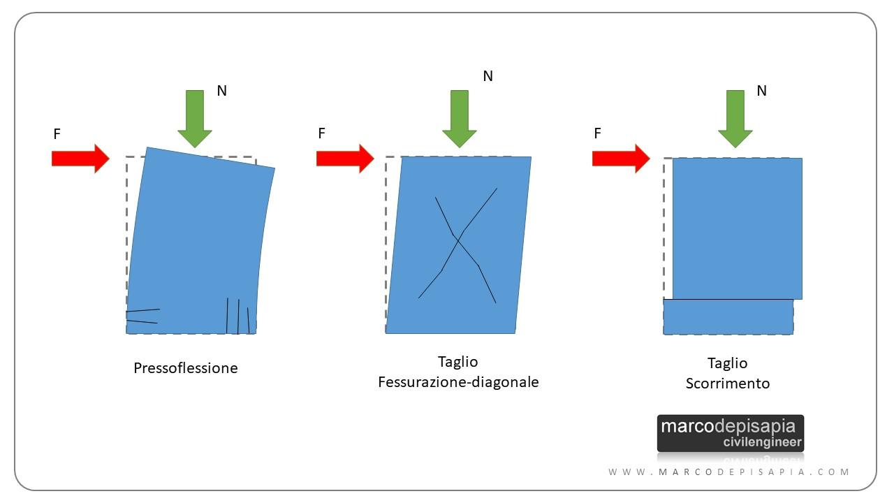 Strutture in muratura: meccanismi di rottura