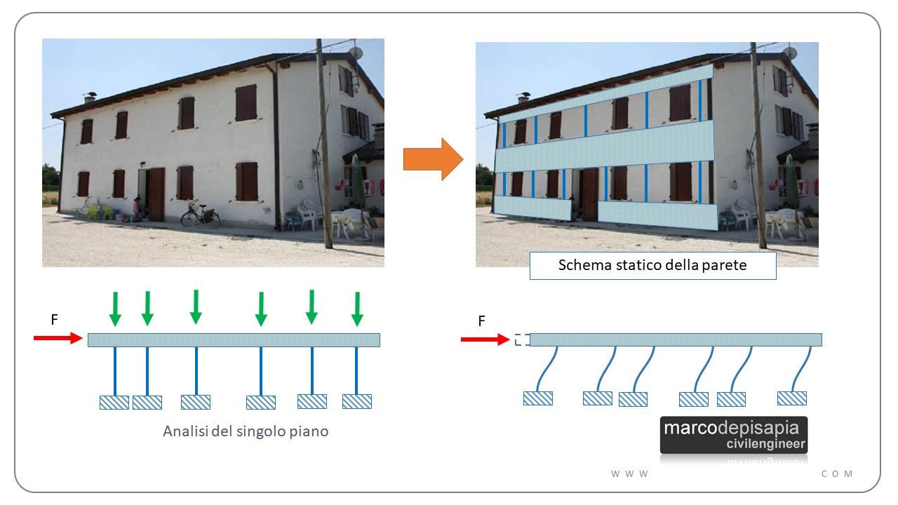 Strutture in muratura: metodo POR