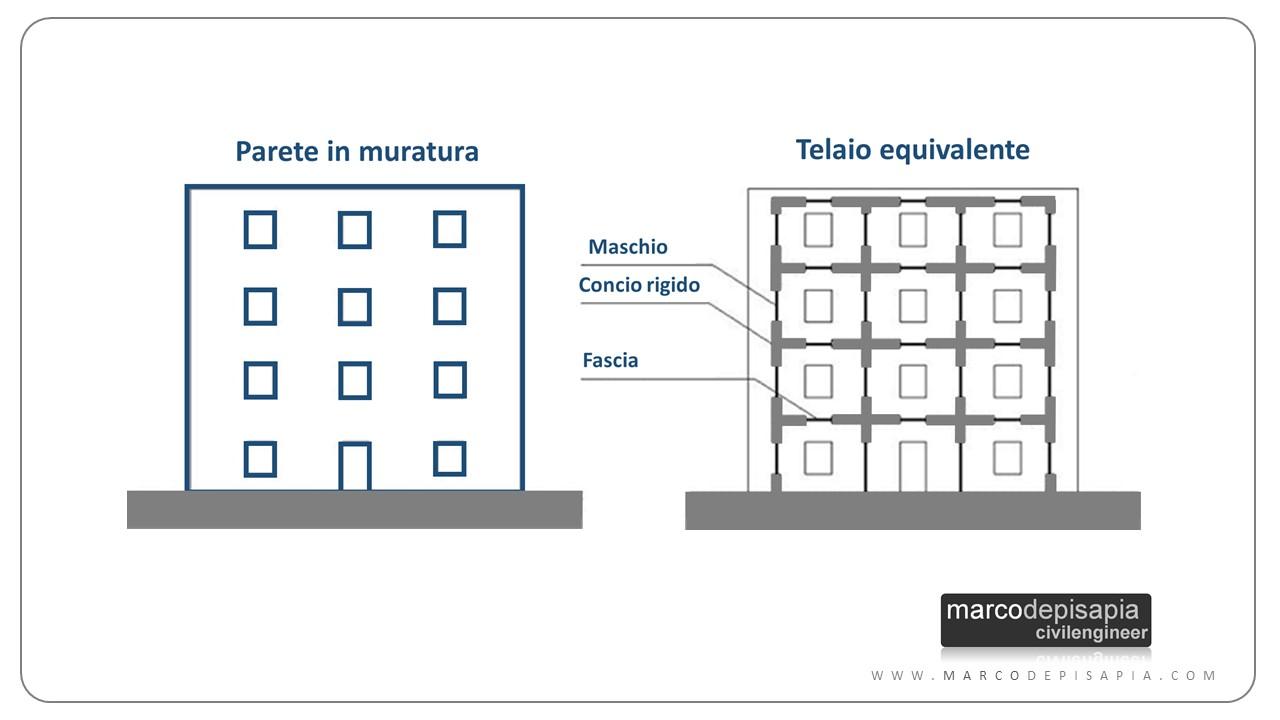 Strutture in muratura: telaio equivalente