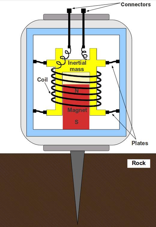 sismografo elettromagnetico