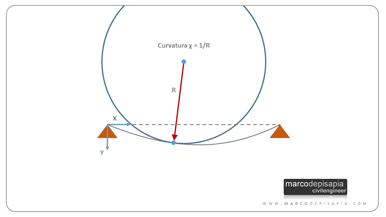 Cerchio osculatore curvatura trave