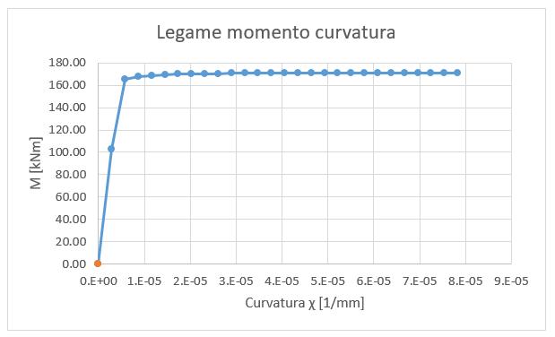 Momento curvatura sezione in cemento armato