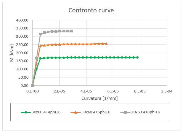 Momento curvatura variazione armatura