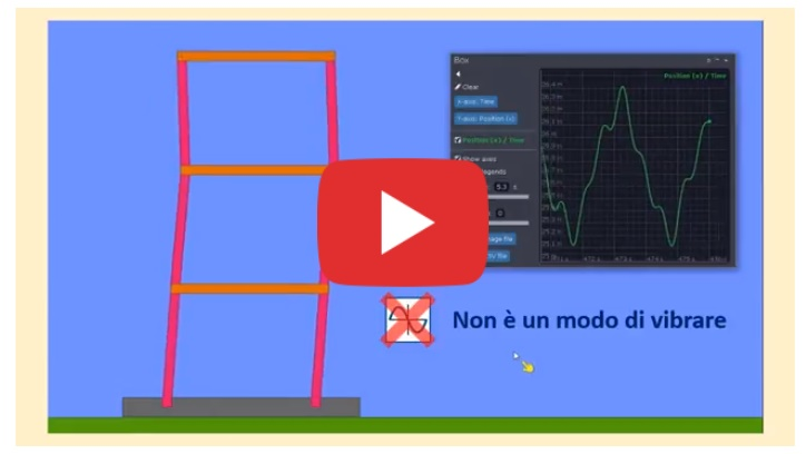 L'analisi modale spiegata in 4 minuti [video]